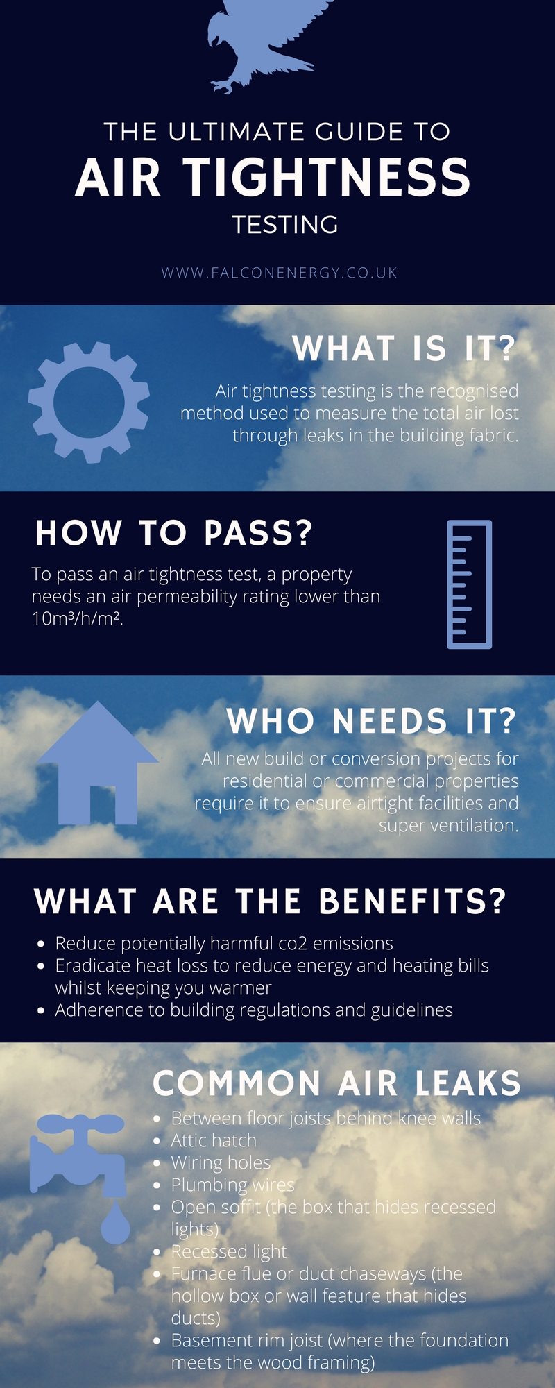 The Ultimate Guide to Air Tightness Testing